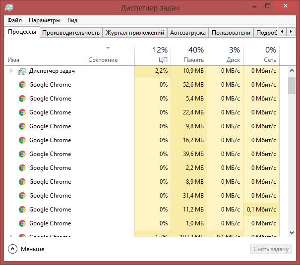 Новый Google Chrome будет потреблять меньше оперативной памяти