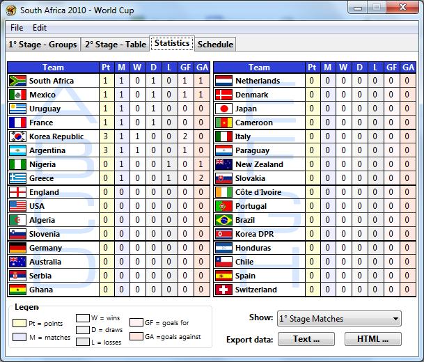 South Africa 2010 – World Cup - Статистика выступления всех сборных на Чемпионате мира.