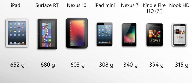 Вес планшетов