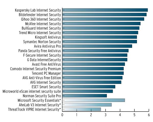 Рейтинг производительности антивирусов от AV-Test за декабрь 2014 г.