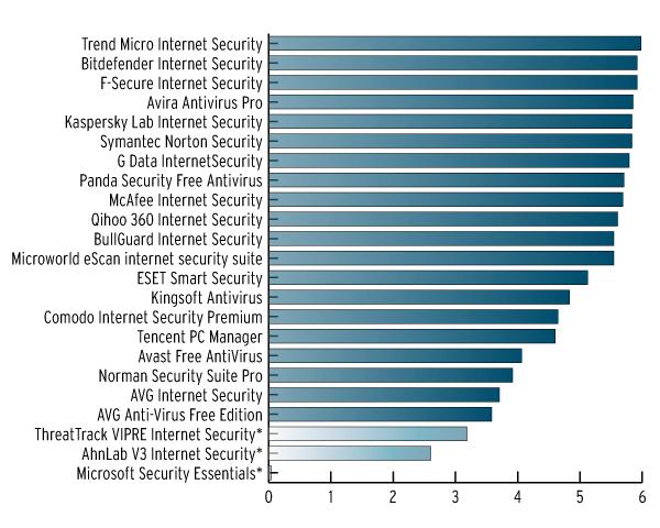 Рейтинг лучшей защиты антивирусов по версии AV-Test за декабрь 2014 г.