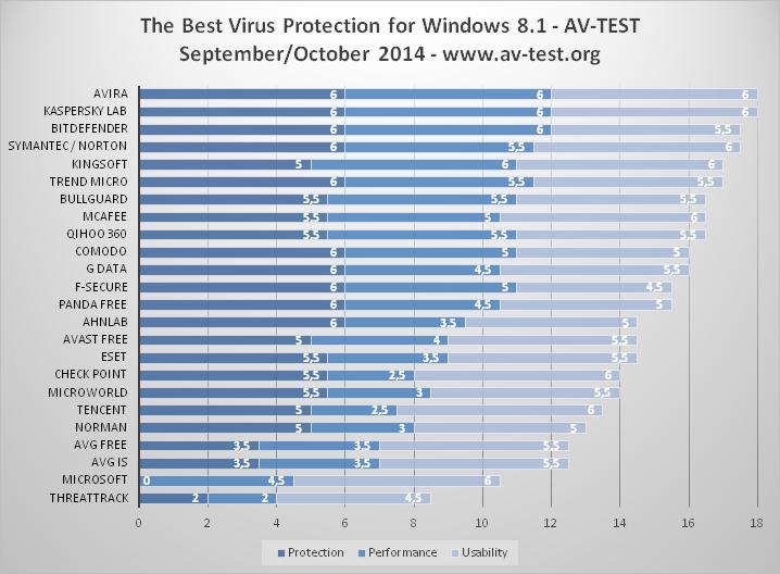 Общий рейтинг по защите, производительности и удобству пользования антивирусами за октябрь 2014 г. от AV-Test