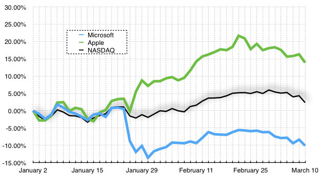 Выручка Microsoft