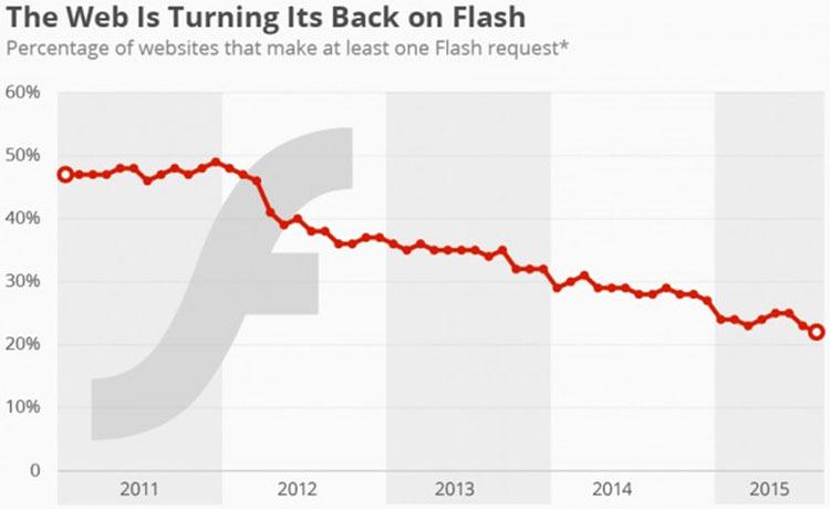 Сайты отказываются от Flash