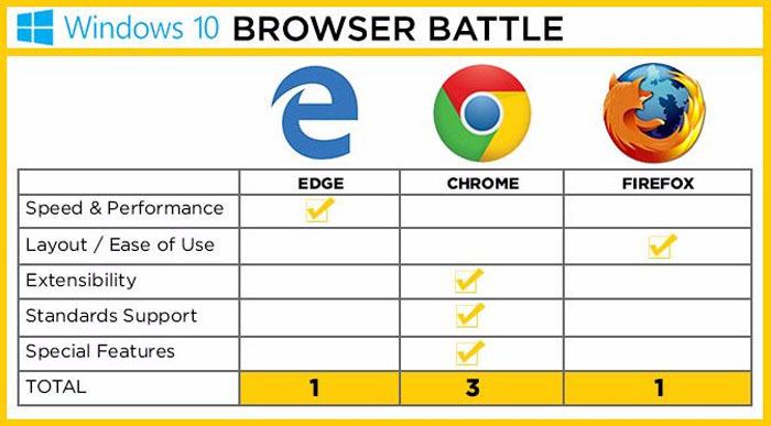 Edge против Chrome